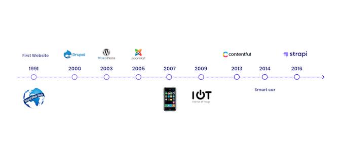 tijdlijn van doorbraken in web development